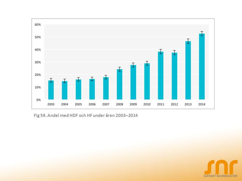 Fig 59. Andel med HDF och HF under åren 2003–2014