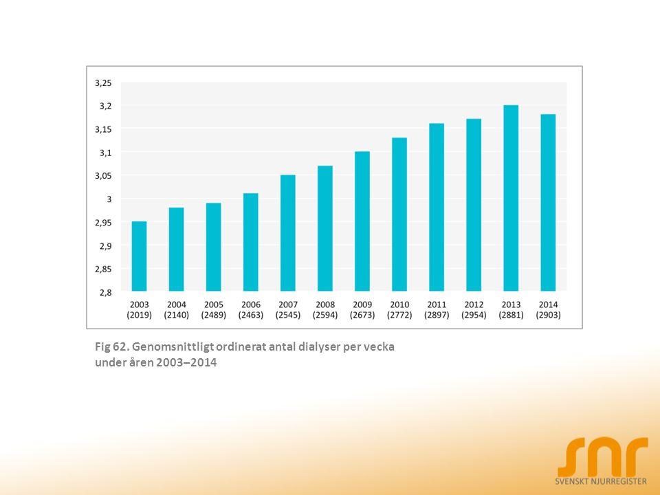 Fig 62. Genomsnittligt ordinerat antal dialyser per vecka under åren 2003–2014