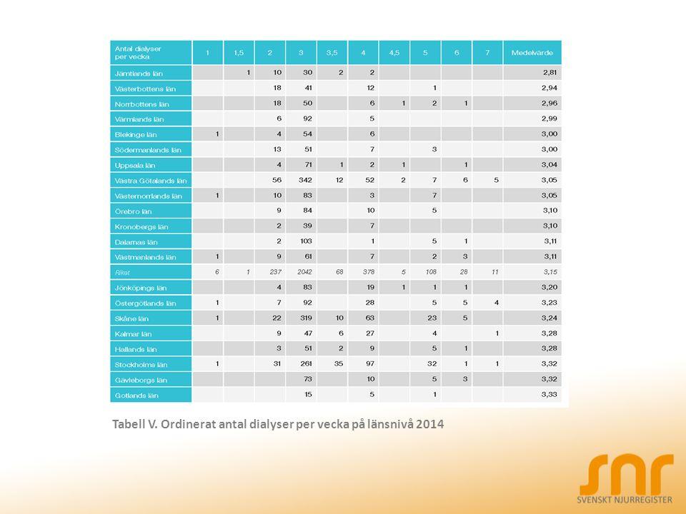 Tabell V. Ordinerat antal dialyser per vecka på länsnivå 2014