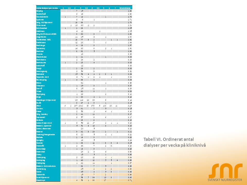 Tabell VI. Ordinerat antal dialyser per vecka på kliniknivå