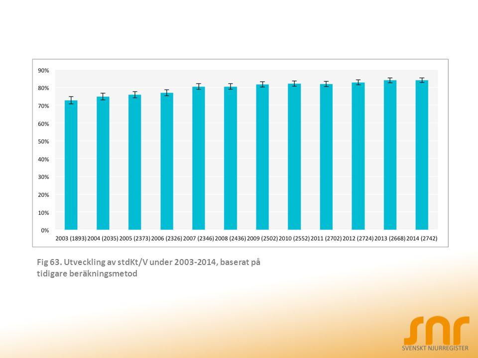 Fig 63. Utveckling av stdKt/V under 2003-2014, baserat på tidigare beräkningsmetod