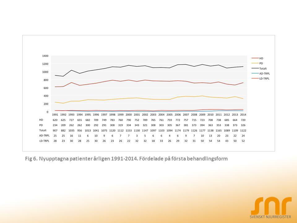 Fig 6. Nyupptagna patienter årligen 1991-2014. Fördelade på första behandlingsform