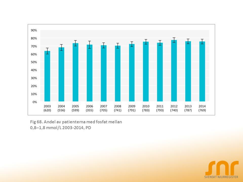 Fig 68. Andel av patienterna med fosfat mellan 0,8–1,8 mmol/L 2003-2014, PD