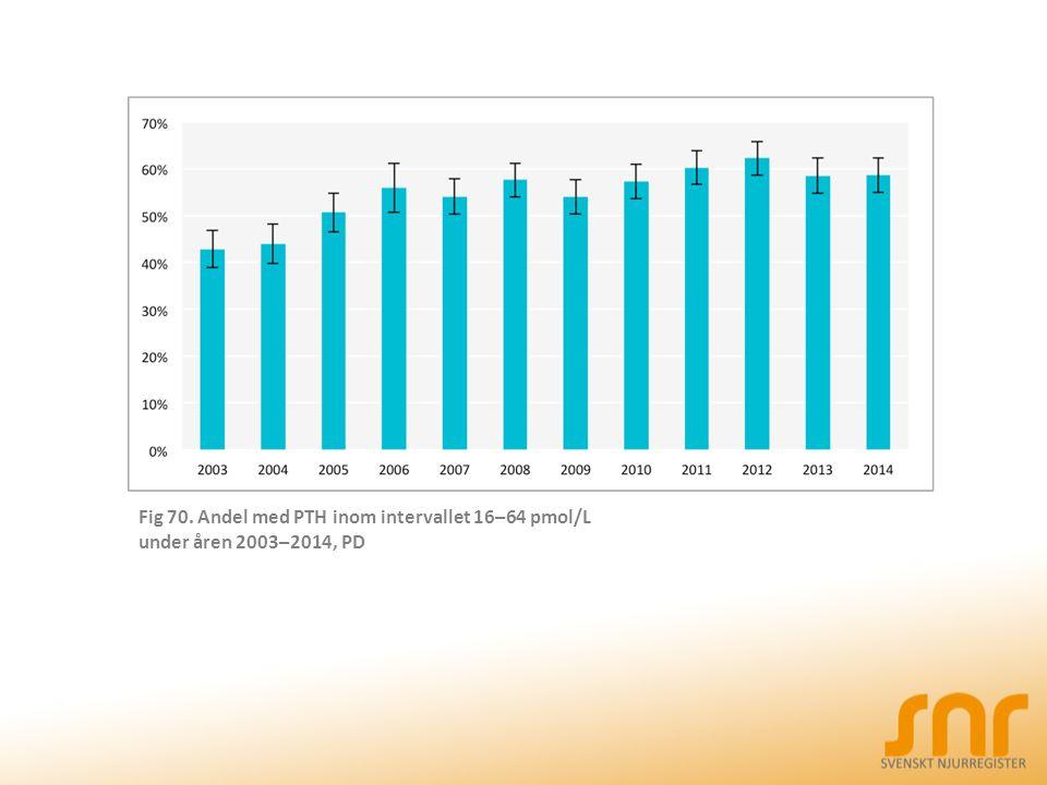 Fig 70. Andel med PTH inom intervallet 16–64 pmol/L under åren 2003–2014, PD