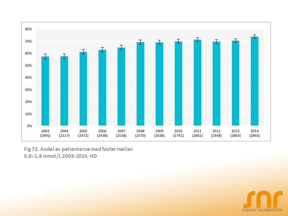 Fig 72. Andel av patienterna med fosfat mellan 0,8–1,8 mmol/L 2003-2014, HD