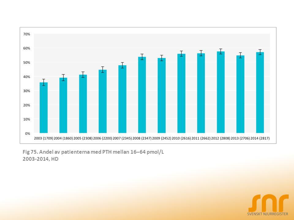 Fig 75. Andel av patienterna med PTH mellan 16–64 pmol/L 2003-2014, HD
