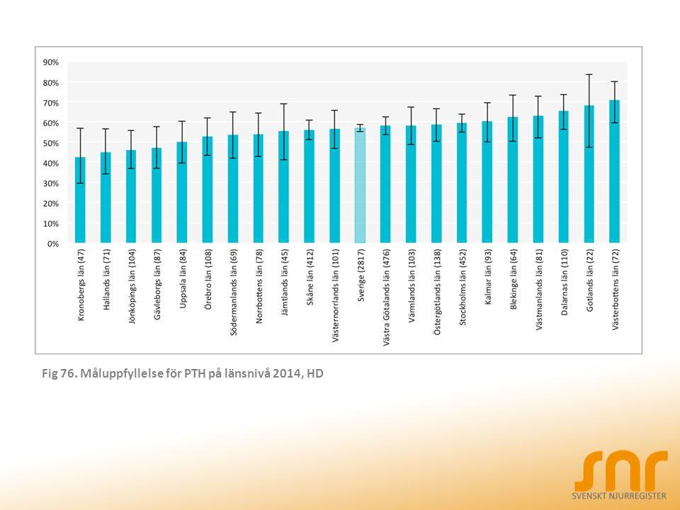 Fig 76. Måluppfyllelse för PTH på länsnivå 2014, HD