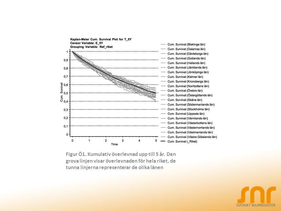 Figur Ö1. Kumulativ överlevnad upp till 5 år.