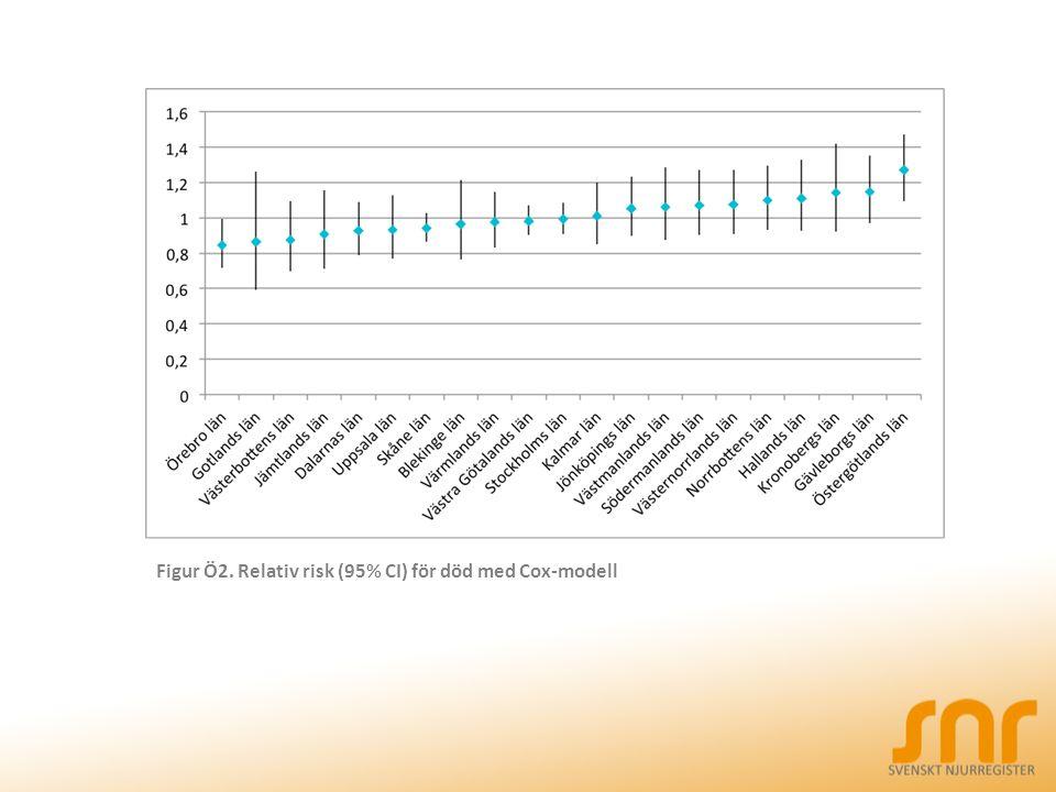 Figur Ö2. Relativ risk (95% CI) för död med Cox-modell