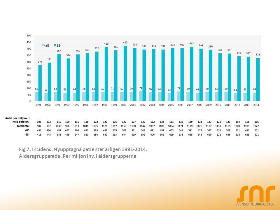 Fig 7. Incidens. Nyupptagna patienter årligen 1991-2014. Åldersgrupperade. Per miljon inv. i åldersgrupperna