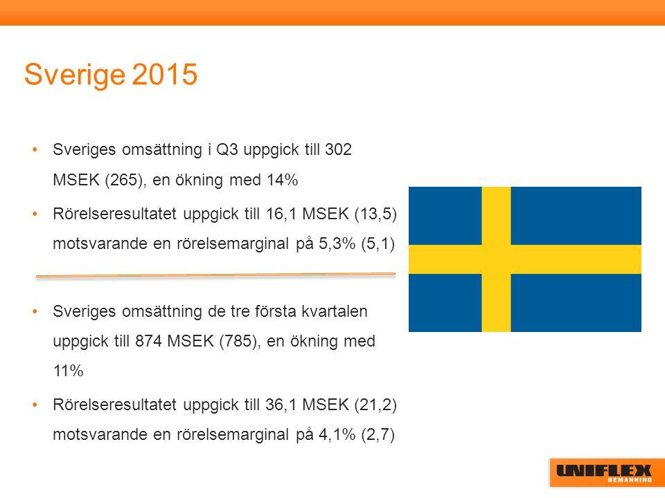 Sverige 2015 Sveriges omsättning i Q3 uppgick till 302 MSEK (265), en ökning med 14% Rörelseresultatet uppgick till 16,1 MSEK (13,5) motsvarande en rö