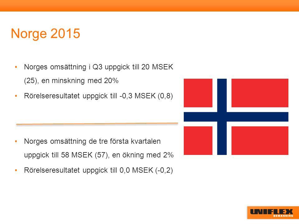 Norge 2015 Norges omsättning i Q3 uppgick till 20 MSEK (25), en minskning med 20% Rörelseresultatet uppgick till -0,3 MSEK (0,8) Norges omsättning de
