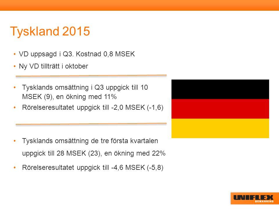 Tyskland 2015 VD uppsagd i Q3. Kostnad 0,8 MSEK Ny VD tillträtt i oktober Tysklands omsättning i Q3 uppgick till 10 MSEK (9), en ökning med 11% Rörels