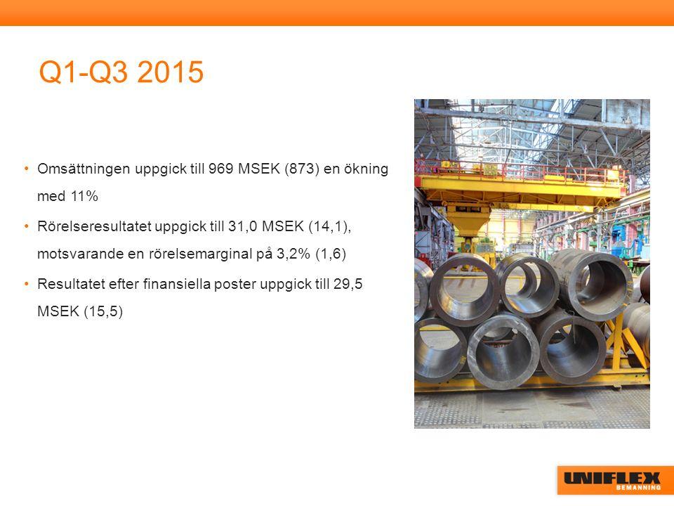 Sverige 2015 Sveriges omsättning i Q3 uppgick till 302 MSEK (265), en ökning med 14% Rörelseresultatet uppgick till 16,1 MSEK (13,5) motsvarande en rörelsemarginal på 5,3% (5,1) Sveriges omsättning de tre första kvartalen uppgick till 874 MSEK (785), en ökning med 11% Rörelseresultatet uppgick till 36,1 MSEK (21,2) motsvarande en rörelsemarginal på 4,1% (2,7)
