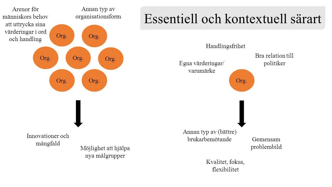 Essentiell och kontextuell särart Org.