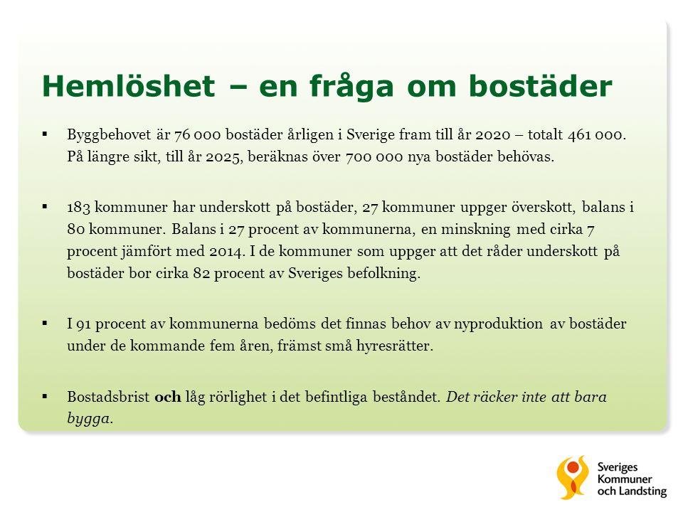 Hemlöshet – en fråga om bostäder  Byggbehovet är 76 000 bostäder årligen i Sverige fram till år 2020 – totalt 461 000. På längre sikt, till år 2025,