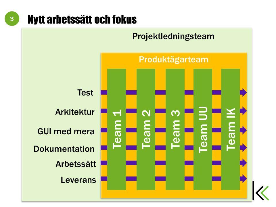 3 Projektledningsteam Nytt arbetssätt och fokus Produktägarteam Test Arkitektur GUI med mera Dokumentation Team 1Team 3Team 2 Arbetssätt Leverans Team IK Team UU