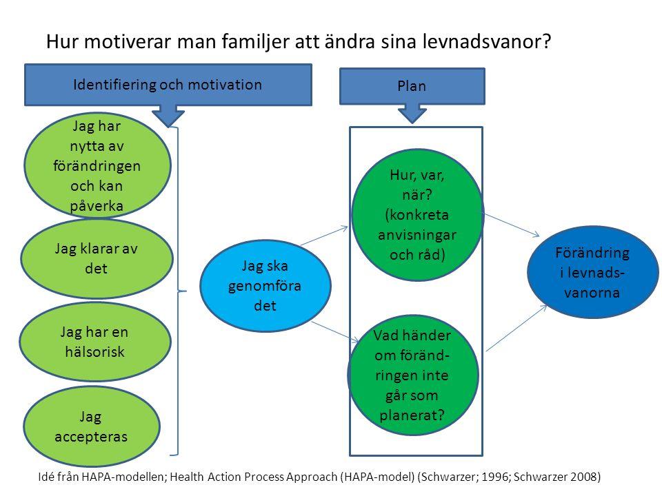 Förändring i levnads- vanorna Idé från HAPA-modellen; Health Action Process Approach (HAPA-model) (Schwarzer; 1996; Schwarzer 2008) Jag har en hälsorisk Jag ska genomföra det Jag accepteras Jag har nytta av förändringen och kan påverka Hur, var, när.