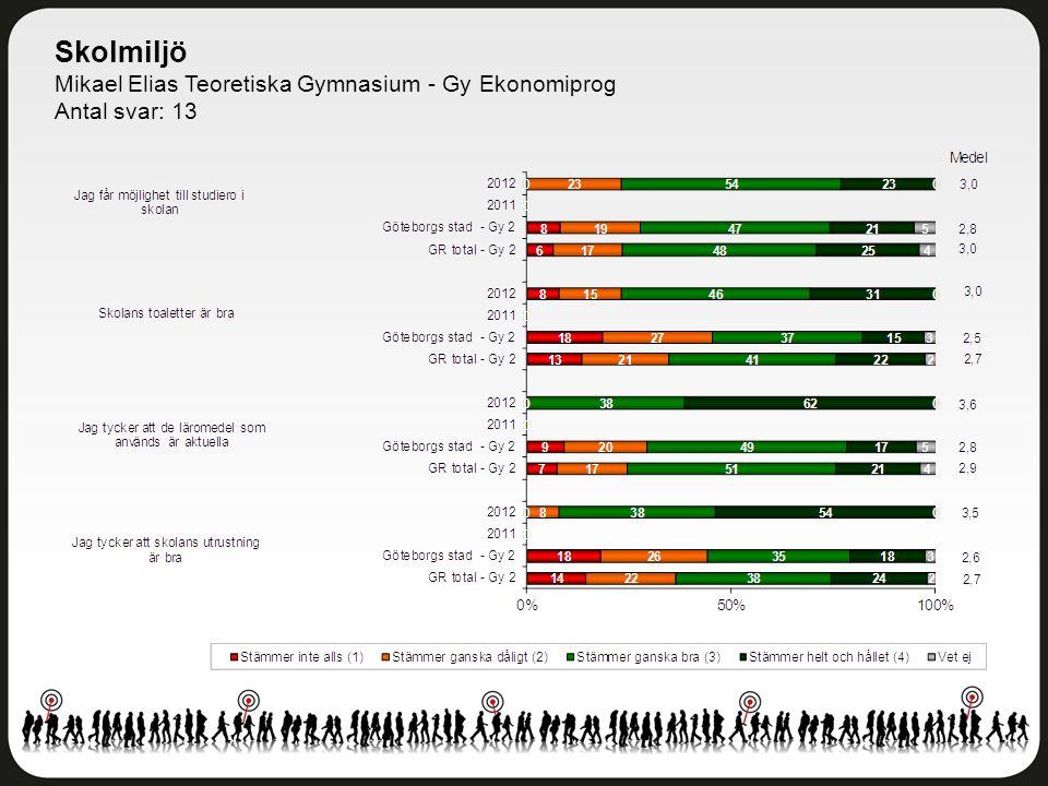 Skolmiljö Mikael Elias Teoretiska Gymnasium - Gy Ekonomiprog Antal svar: 13