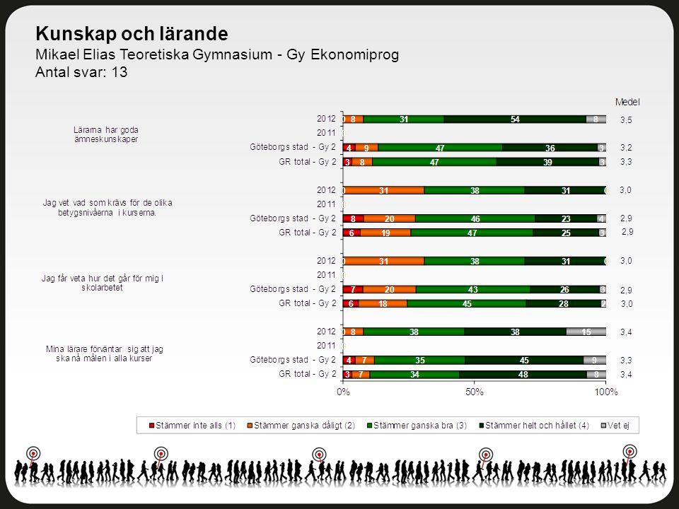 Kunskap och lärande Mikael Elias Teoretiska Gymnasium - Gy Ekonomiprog Antal svar: 13