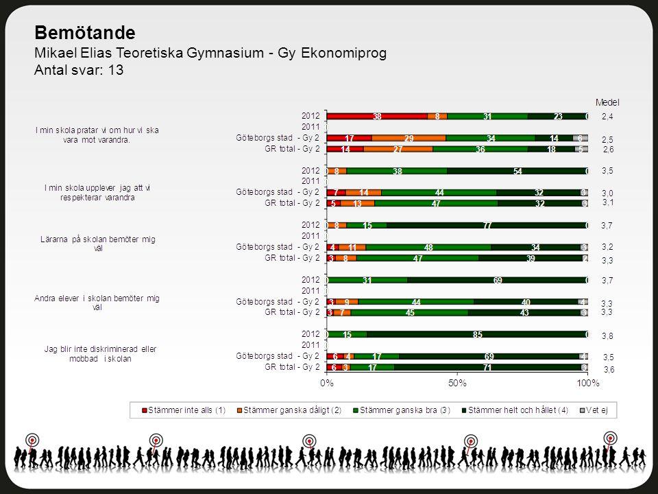 Bemötande Mikael Elias Teoretiska Gymnasium - Gy Ekonomiprog Antal svar: 13