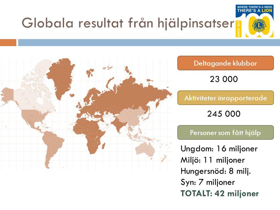 Globala resultat från hjälpinsatserna Deltagande klubbar Aktiviteter inrapporterade Personer som fått hjälp 23 000 245 000 Ungdom: 16 miljoner Miljö: 11 miljoner Hungersnöd: 8 milj.