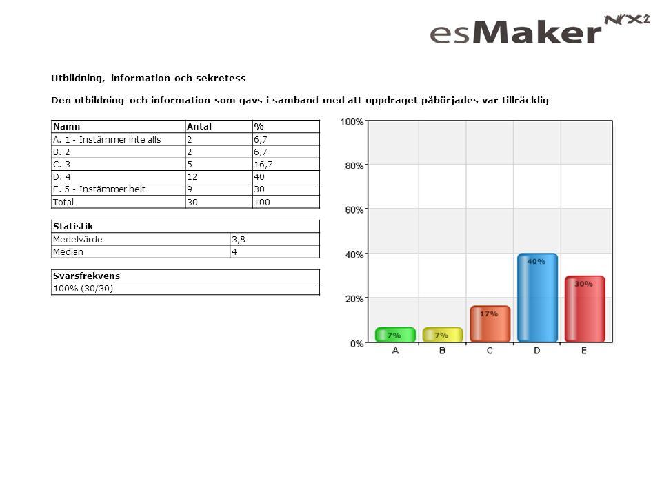 Statistiksammanfattning av medianvärden
