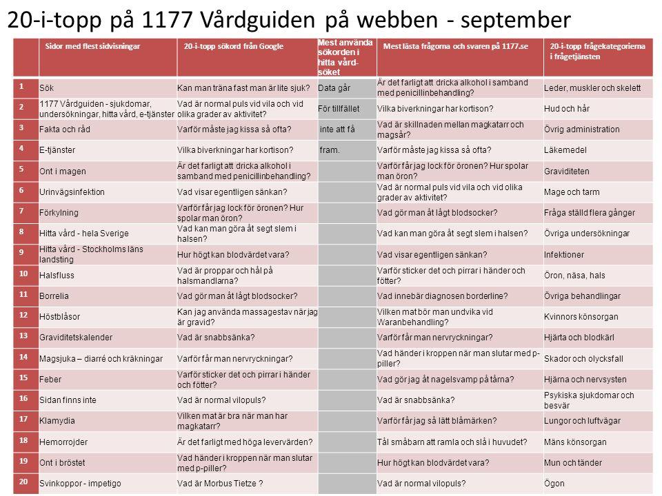 20-i-topp på 1177 Vårdguiden på webben - september Sidor med flest sidvisningar20-i-topp sökord från Google Mest använda sökorden i hitta vård- söket