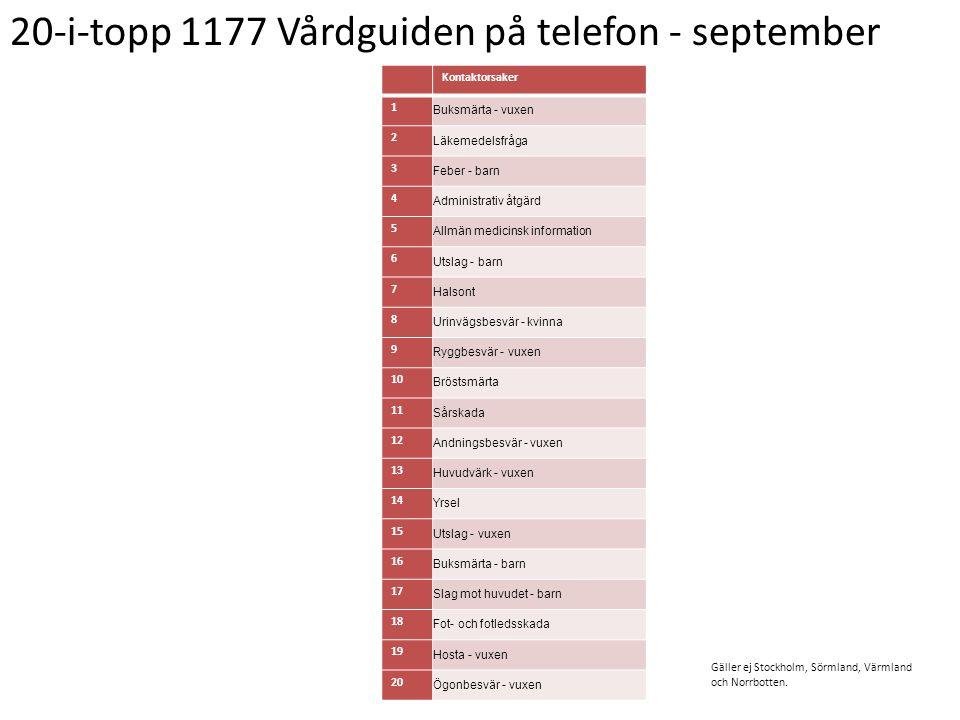20-i-topp 1177 Vårdguiden på telefon - september Kontaktorsaker 1 Buksmärta - vuxen 2 Läkemedelsfråga 3 Feber - barn 4 Administrativ åtgärd 5 Allmän m