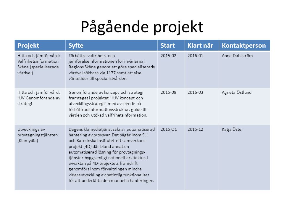 Pågående projekt ProjektSyfteStartKlart närKontaktperson Hitta och jämför vård: Valfrihetsinformation Skåne (specialiserade vårdval) Förbättra valfrih