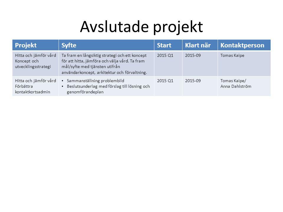 Avslutade projekt ProjektSyfteStartKlart närKontaktperson Hitta och jämför vård Koncept och utvecklingsstrategi Ta fram en långsiktig strategi och ett