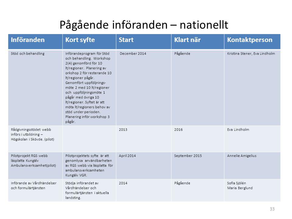 InförandenKort syfteStartKlart närKontaktperson Stöd och behandlingInförandeprogram för Stöd och behandling. Workshop 2(4) genomförd för 10 lt/regione