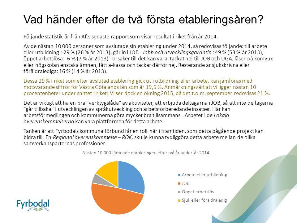 Vad händer efter de två första etableringsåren? Följande statistik är från Af:s senaste rapport som visar resultat i riket från år 2014. Av de nästan