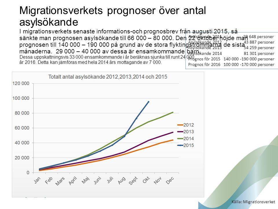 Migrationsverkets prognoser över antal asylsökande I migrationsverkets senaste informations-och prognosbrev från augusti 2015, så sänkte man prognosen