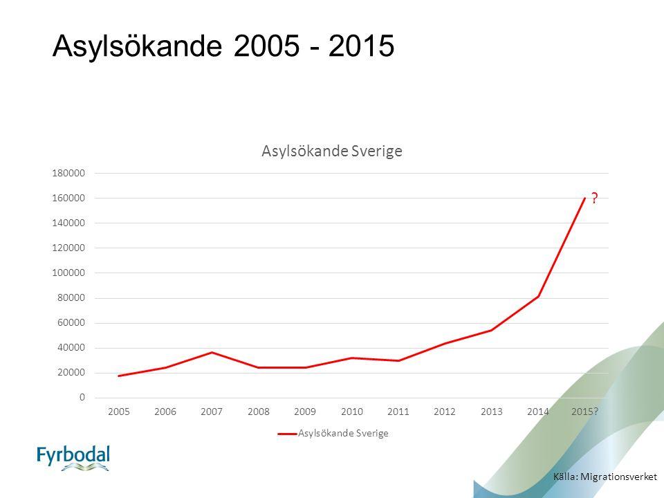 Asylsökande 2005 - 2015 ? Källa: Migrationsverket