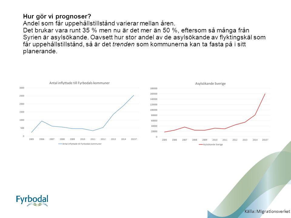Hur gör vi prognoser? Andel som får uppehållstillstånd varierar mellan åren. Det brukar vara runt 35 % men nu är det mer än 50 %, eftersom så många fr