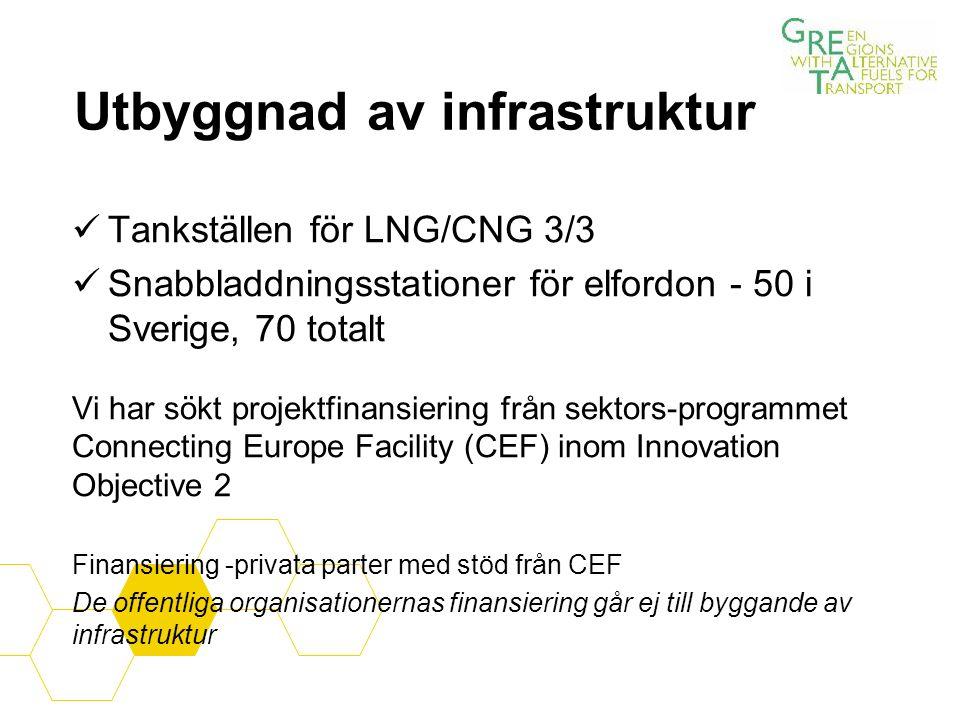 Utbyggnad av infrastruktur Tankställen för LNG/CNG 3/3 Snabbladdningsstationer för elfordon - 50 i Sverige, 70 totalt Vi har sökt projektfinansiering från sektors-programmet Connecting Europe Facility (CEF) inom Innovation Objective 2 Finansiering -privata parter med stöd från CEF De offentliga organisationernas finansiering går ej till byggande av infrastruktur