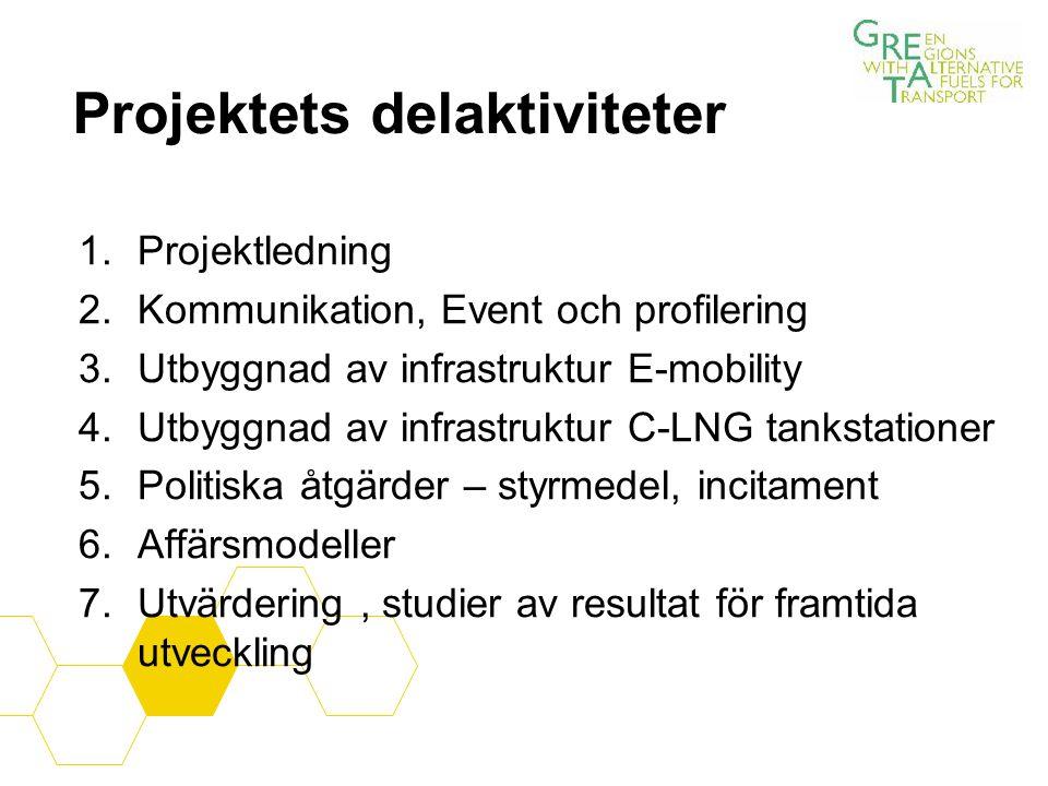 Projektets delaktiviteter 1.Projektledning 2.Kommunikation, Event och profilering 3.Utbyggnad av infrastruktur E-mobility 4.Utbyggnad av infrastruktur C-LNG tankstationer 5.Politiska åtgärder – styrmedel, incitament 6.Affärsmodeller 7.Utvärdering, studier av resultat för framtida utveckling