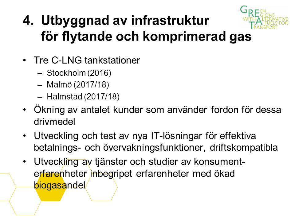4. Utbyggnad av infrastruktur för flytande och komprimerad gas Tre C-LNG tankstationer –Stockholm (2016) –Malmö (2017/18) –Halmstad (2017/18) Ökning a