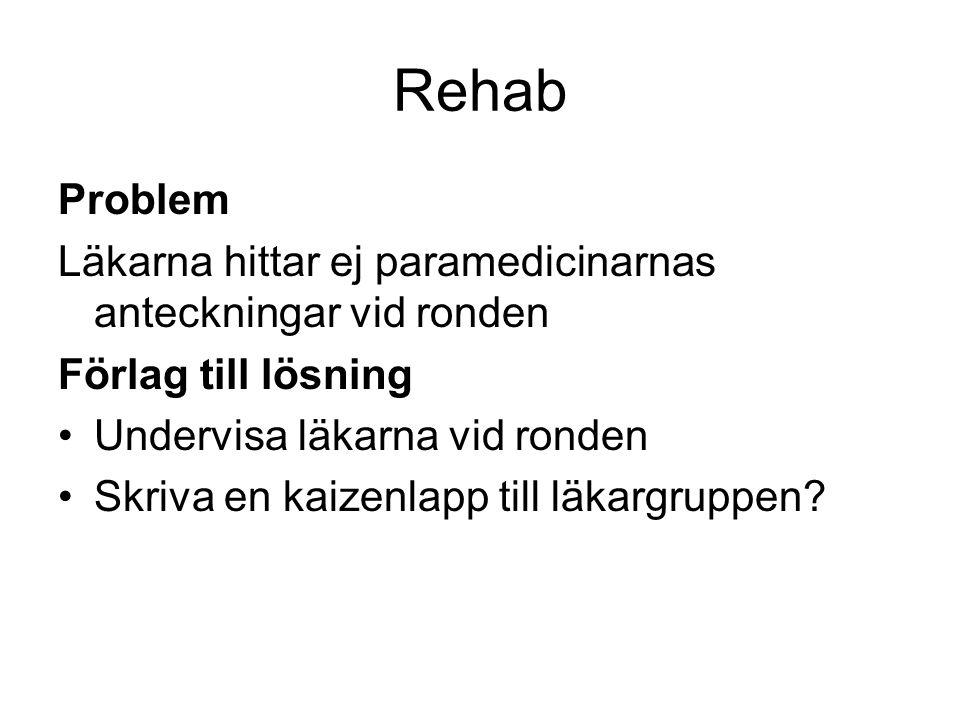 Rehab Problem Läkarna hittar ej paramedicinarnas anteckningar vid ronden Förlag till lösning Undervisa läkarna vid ronden Skriva en kaizenlapp till läkargruppen