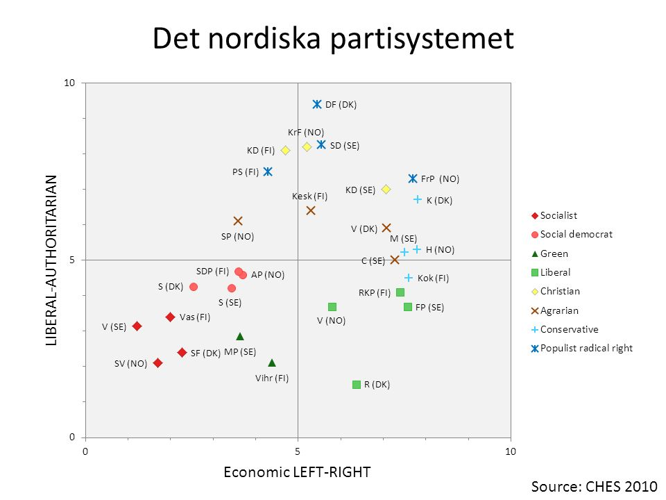 Det nordiska partisystemet Source: CHES 2010