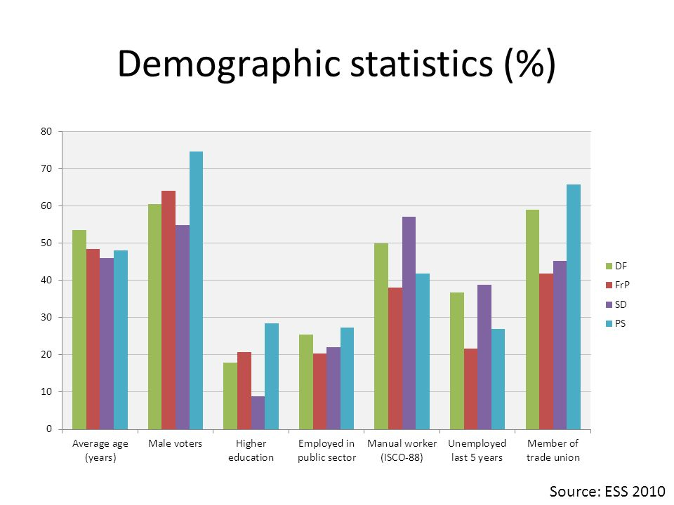 Demographic statistics (%) Source: ESS 2010