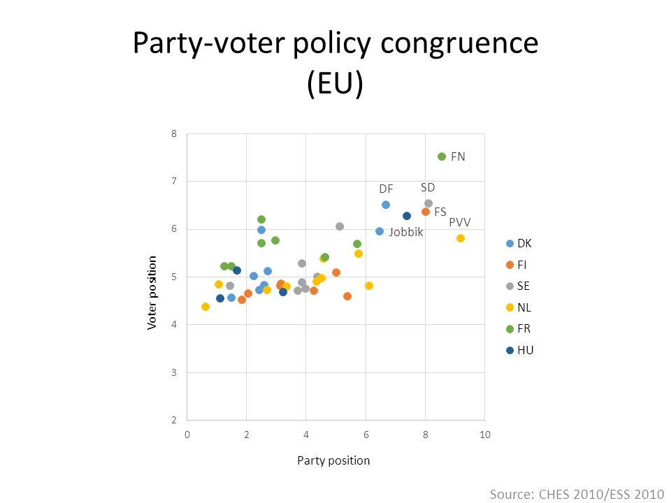 Party-voter policy congruence (EU) Source: CHES 2010/ESS 2010