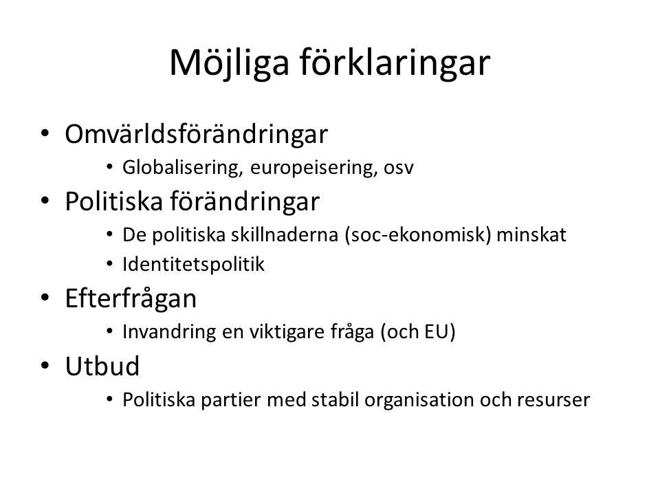 Möjliga förklaringar Omvärldsförändringar Globalisering, europeisering, osv Politiska förändringar De politiska skillnaderna (soc-ekonomisk) minskat Identitetspolitik Efterfrågan Invandring en viktigare fråga (och EU) Utbud Politiska partier med stabil organisation och resurser