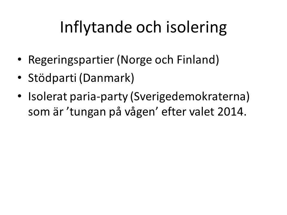 Inflytande och isolering Regeringspartier (Norge och Finland) Stödparti (Danmark) Isolerat paria-party (Sverigedemokraterna) som är 'tungan på vågen'