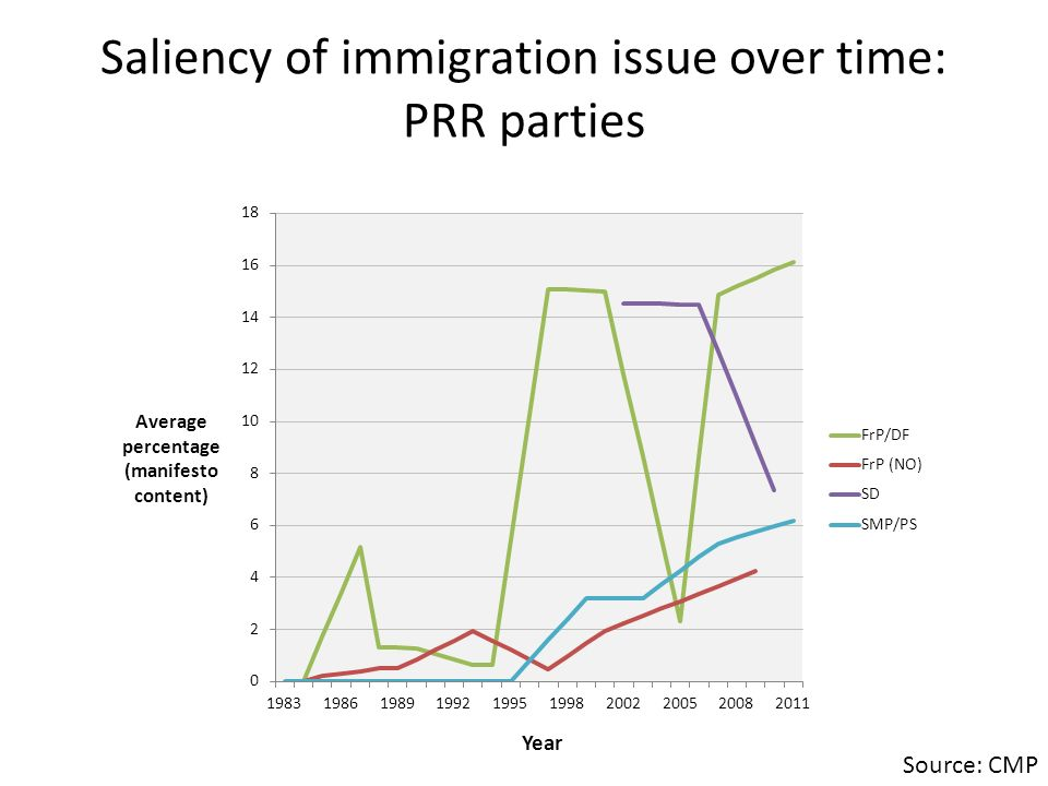 Saliency of immigration issue over time: by country excluding PRR parties Source: CMP