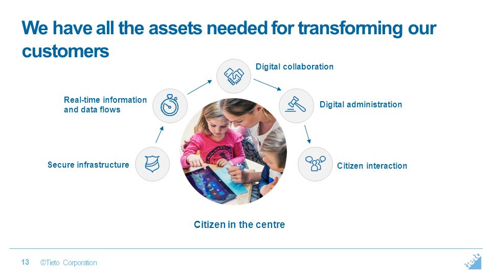 ©Tieto Corporation 13 We have all the assets needed for transforming our customers Secure infrastructure Real-time information and data flows Digital