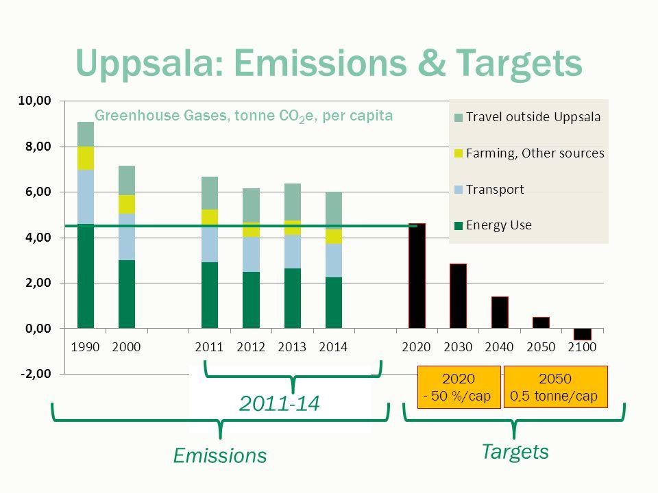 Uppsala: Emissions & Targets Emissions 2050 0,5 tonne/cap 2020 - 50 %/cap Targets 2011-14 Greenhouse Gases, tonne CO 2 e, per capita