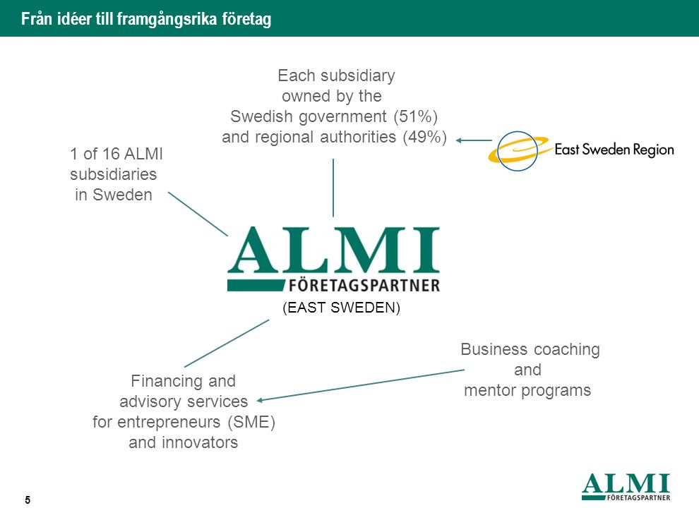 Från idéer till framgångsrika företag 5 (EAST SWEDEN) 1 of 16 ALMI subsidiaries in Sweden Each subsidiary owned by the Swedish government (51%) and regional authorities (49%) Financing and advisory services for entrepreneurs (SME) and innovators Business coaching and mentor programs