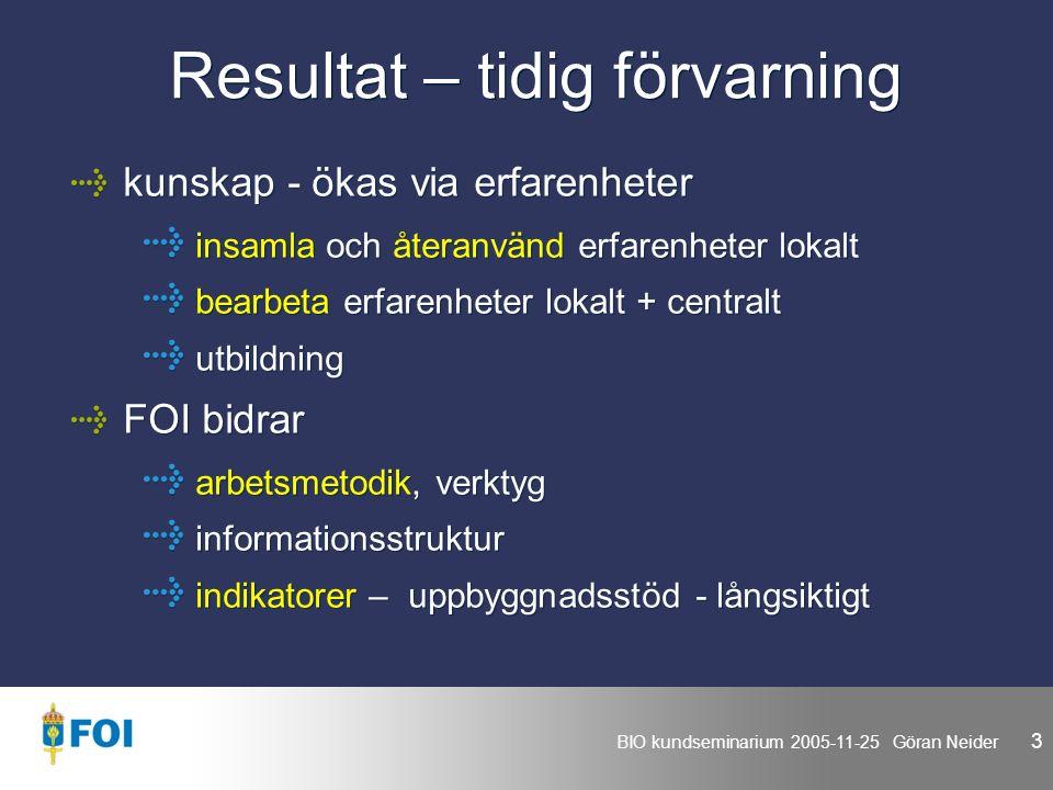 BIO kundseminarium 2005-11-25 Göran Neider 3 Resultat – tidig förvarning kunskap - ökas via erfarenheter insamla och återanvänd erfarenheter lokalt bearbeta erfarenheter lokalt + centralt utbildning FOI bidrar arbetsmetodik, verktyg informationsstruktur indikatorer – uppbyggnadsstöd - långsiktigt kunskap - ökas via erfarenheter insamla och återanvänd erfarenheter lokalt bearbeta erfarenheter lokalt + centralt utbildning FOI bidrar arbetsmetodik, verktyg informationsstruktur indikatorer – uppbyggnadsstöd - långsiktigt